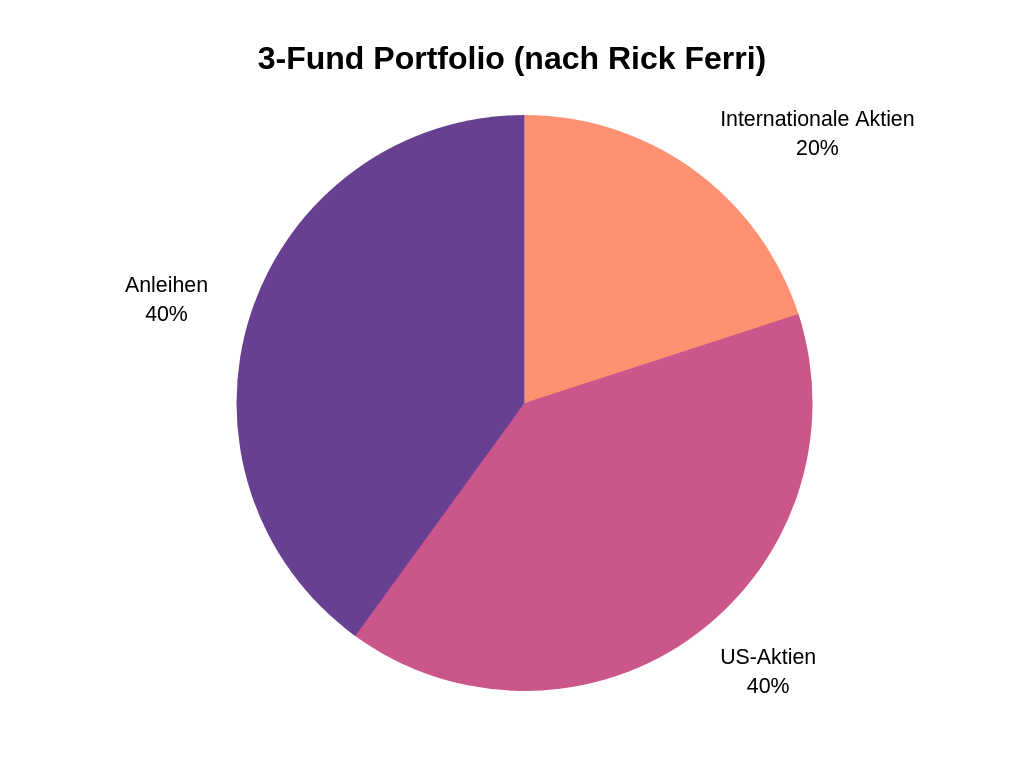 3 Fund Portfolio nach Rick Ferri