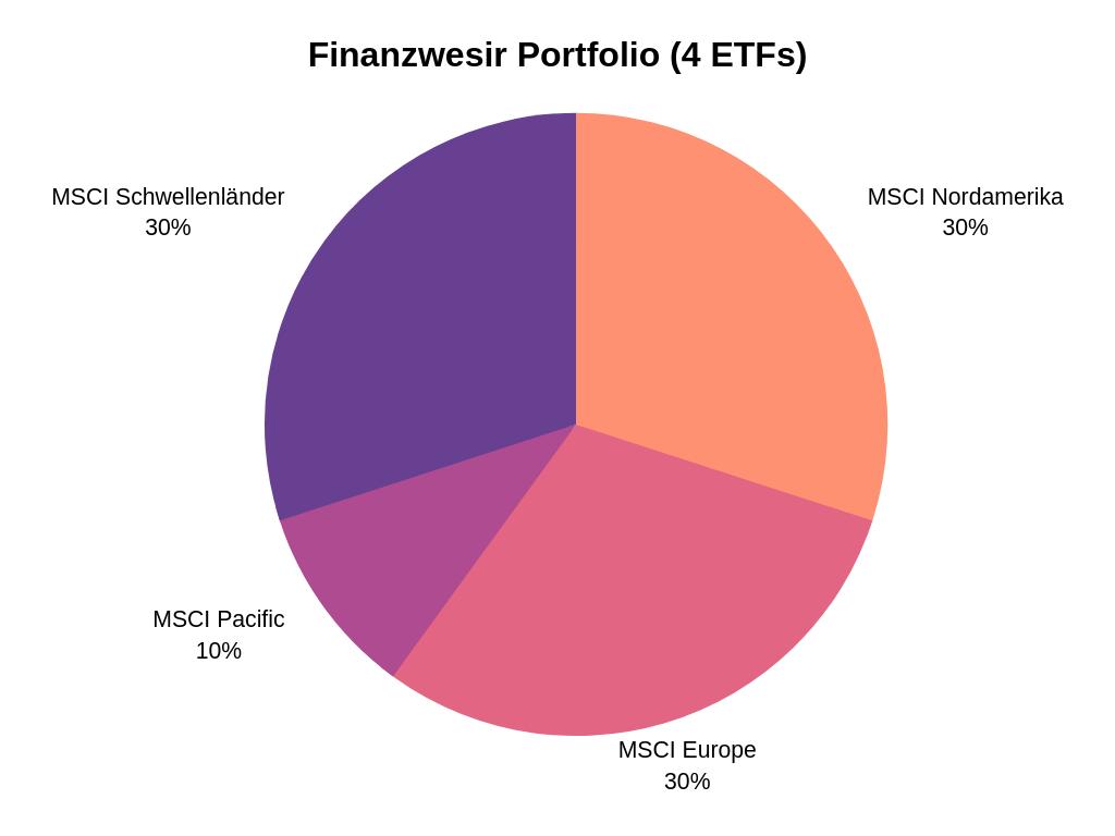 Finanzwesir Portfolio mit 4 ETFs