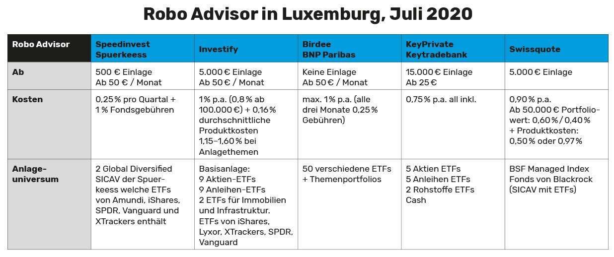Übersicht: Robo Advisor in Luxemburg, Juli 2020